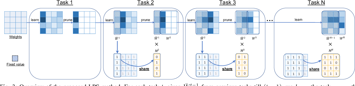Figure 3 for Learn-Prune-Share for Lifelong Learning