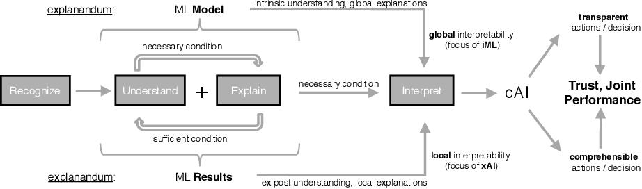 Figure 1 for XAI Method Properties: A (Meta-)study