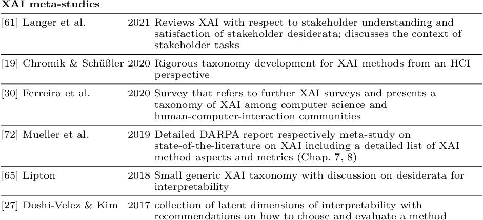Figure 3 for XAI Method Properties: A (Meta-)study