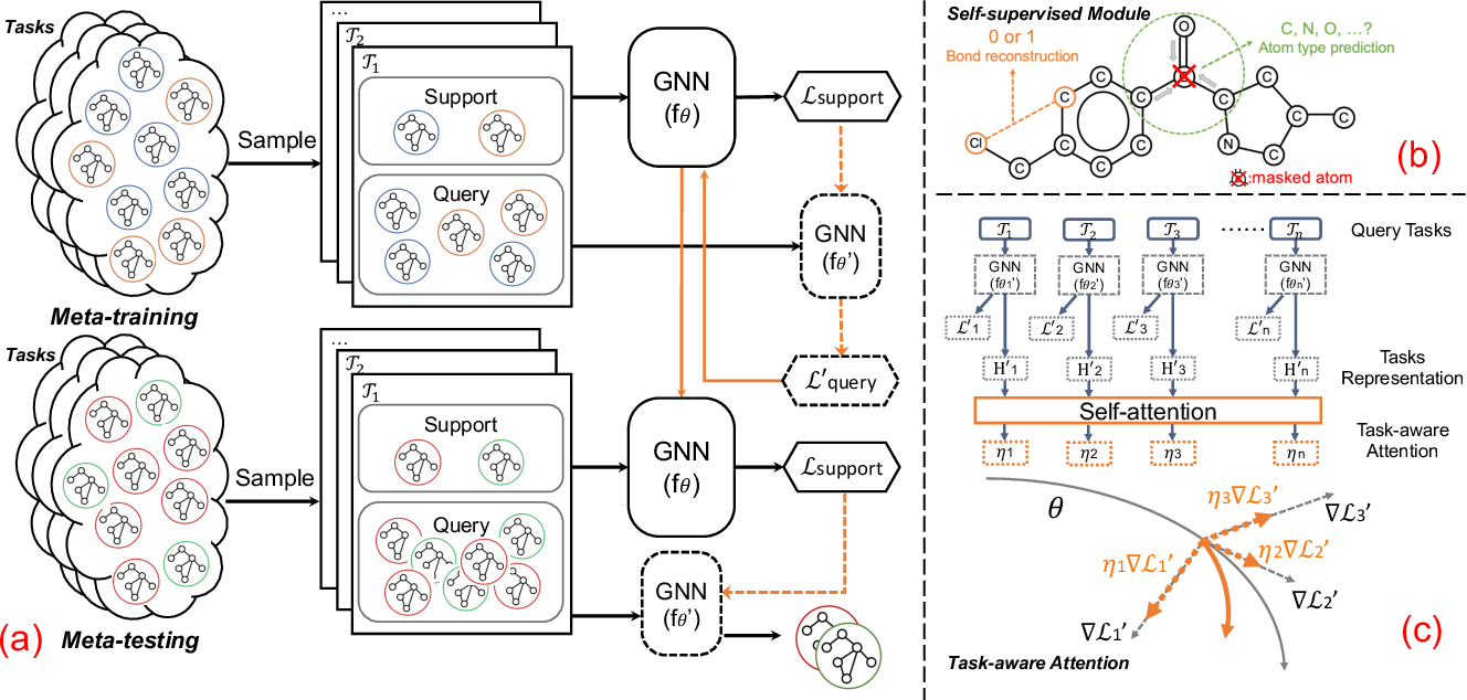 Figure 1 for Few-Shot Graph Learning for Molecular Property Prediction