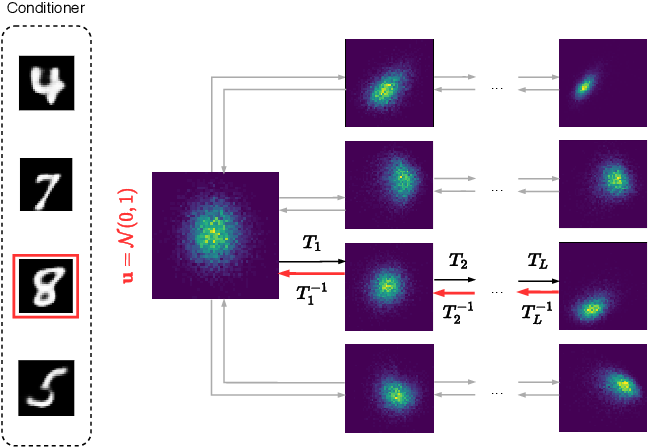 Figure 3 for Pseudo-Rehearsal for Continual Learning with Normalizing Flows