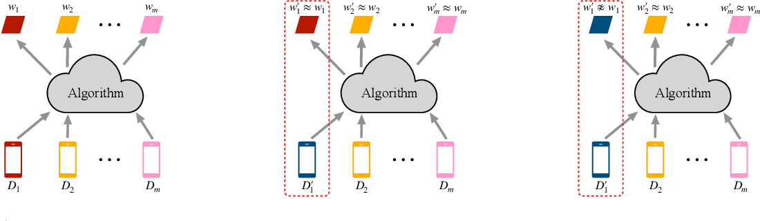Figure 1 for Private Multi-Task Learning: Formulation and Applications to Federated Learning