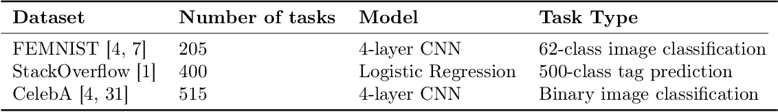 Figure 2 for Private Multi-Task Learning: Formulation and Applications to Federated Learning