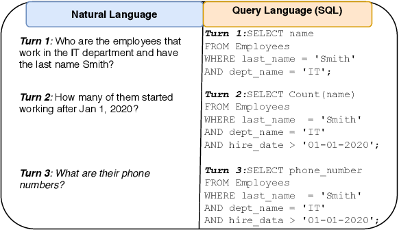 Figure 1 for Efficient Deployment of Conversational Natural Language Interfaces over Databases
