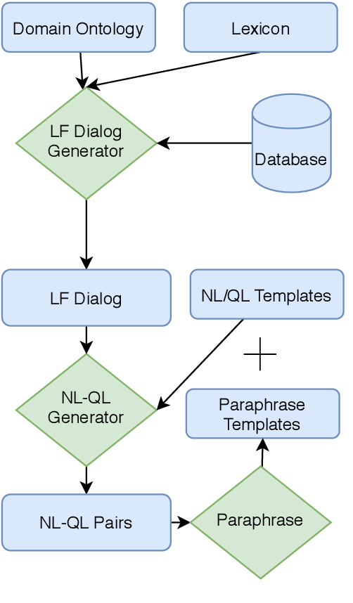 Figure 3 for Efficient Deployment of Conversational Natural Language Interfaces over Databases