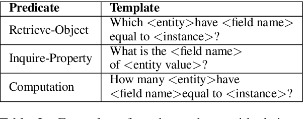Figure 4 for Efficient Deployment of Conversational Natural Language Interfaces over Databases