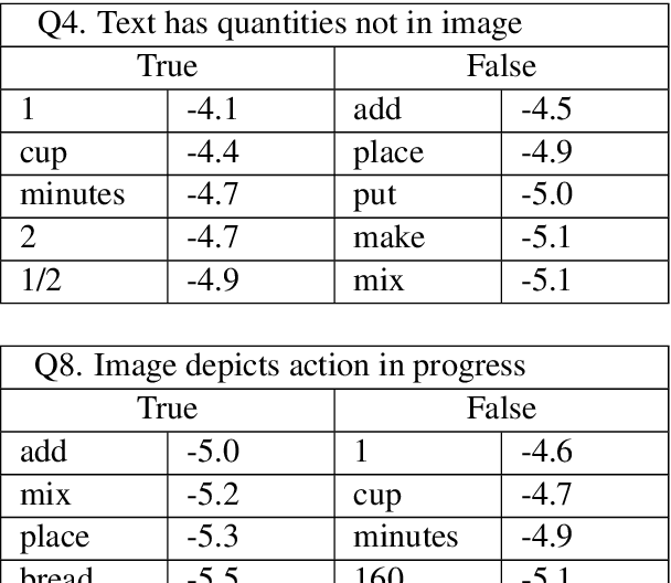 Figure 4 for CITE: A Corpus of Image-Text Discourse Relations