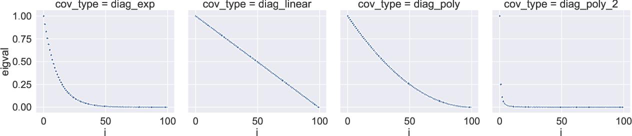 Figure 2 for Exact expressions for double descent and implicit regularization via surrogate random design