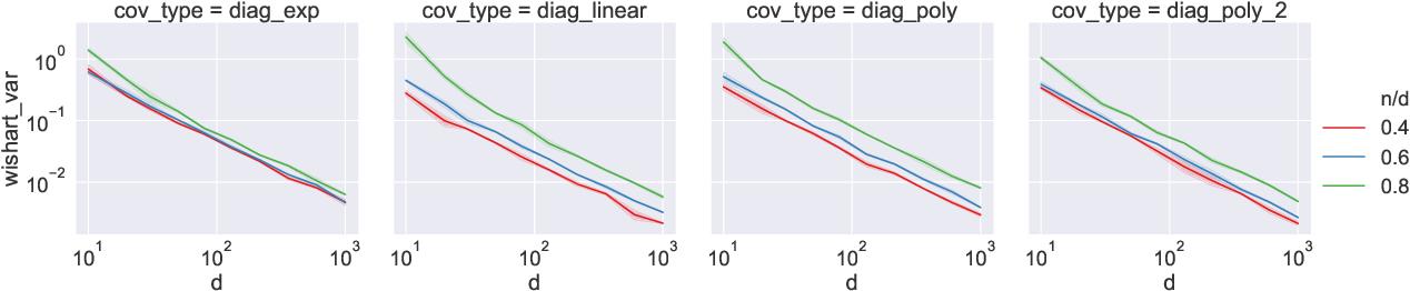 Figure 3 for Exact expressions for double descent and implicit regularization via surrogate random design
