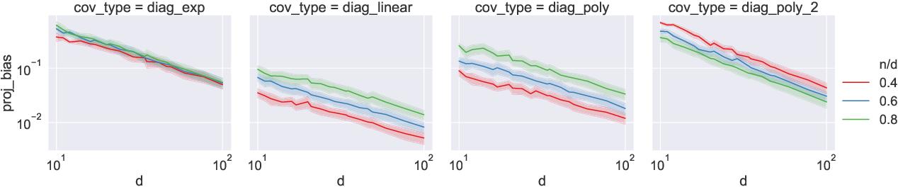 Figure 4 for Exact expressions for double descent and implicit regularization via surrogate random design