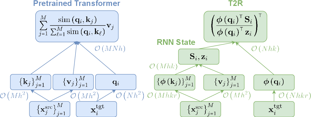 Figure 1 for Finetuning Pretrained Transformers into RNNs