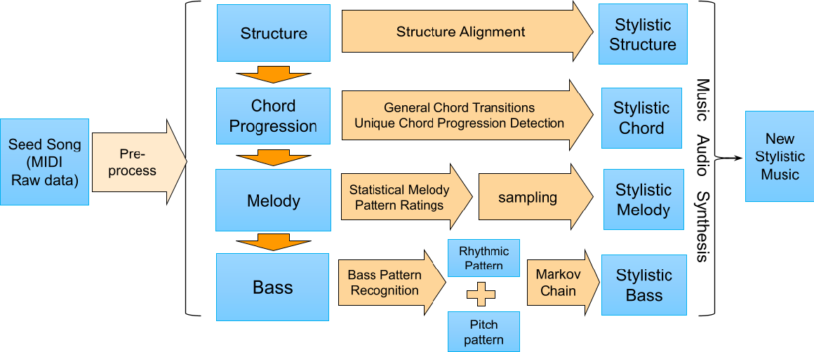 Figure 3 for Personalized Popular Music Generation Using Imitation and Structure