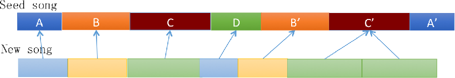 Figure 4 for Personalized Popular Music Generation Using Imitation and Structure