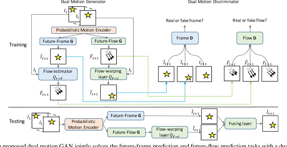 Figure 1 for Dual Motion GAN for Future-Flow Embedded Video Prediction
