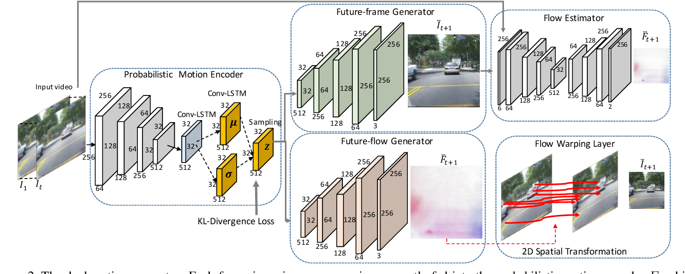 Figure 3 for Dual Motion GAN for Future-Flow Embedded Video Prediction