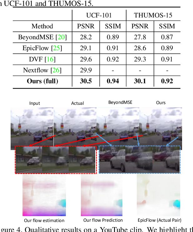 Figure 4 for Dual Motion GAN for Future-Flow Embedded Video Prediction