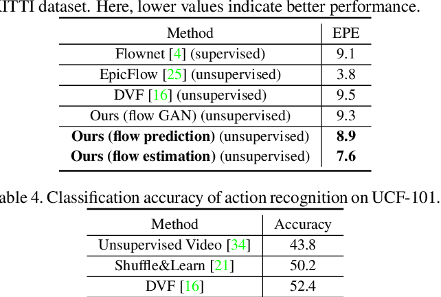Table 4 from Dual Motion GAN for Future-Flow Embedded Video