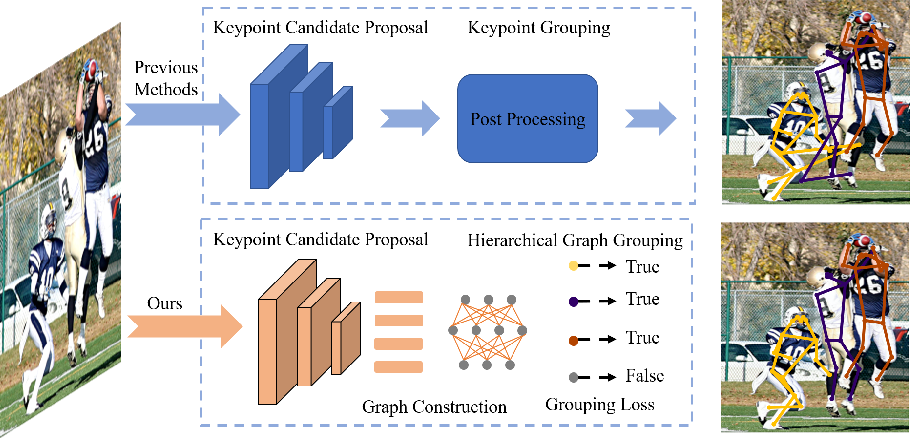 Figure 1 for Differentiable Hierarchical Graph Grouping for Multi-Person Pose Estimation