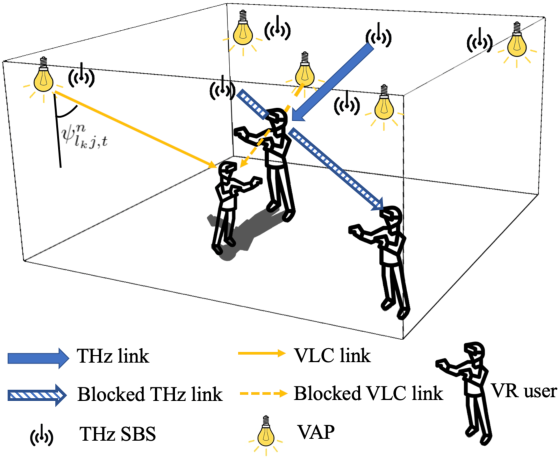 Figure 1 for Meta-Reinforcement Learning for Reliable Communication in THz/VLC Wireless VR Networks