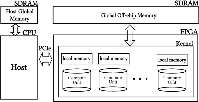 Figure 1 for Caffeinated FPGAs: FPGA Framework For Convolutional Neural Networks