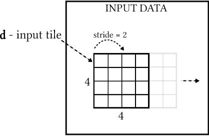 Figure 2 for Caffeinated FPGAs: FPGA Framework For Convolutional Neural Networks
