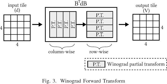 Figure 3 for Caffeinated FPGAs: FPGA Framework For Convolutional Neural Networks