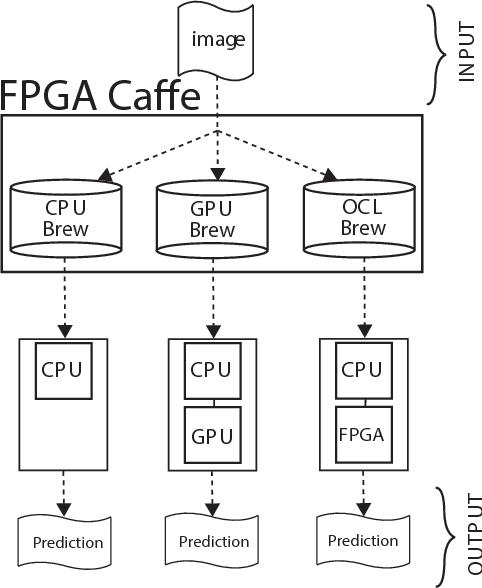 Figure 4 for Caffeinated FPGAs: FPGA Framework For Convolutional Neural Networks