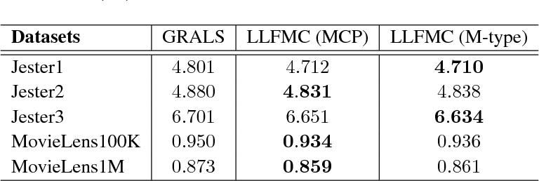 Figure 2 for Learning Latent Features with Pairwise Penalties in Matrix Completion