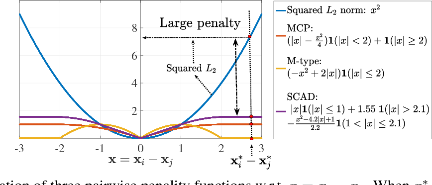 Figure 1 for Learning Latent Features with Pairwise Penalties in Matrix Completion