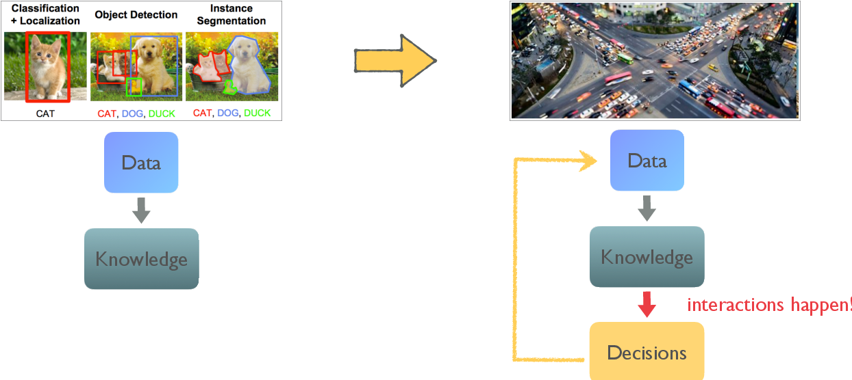 Figure 1 for An Overview of Multi-Agent Reinforcement Learning from Game Theoretical Perspective