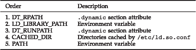 Automatic Detection of Unsafe Dynamic Component Loadings
