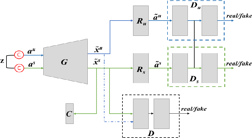 Figure 2 for Bidirectional Mapping Coupled GAN for Generalized Zero-Shot Learning