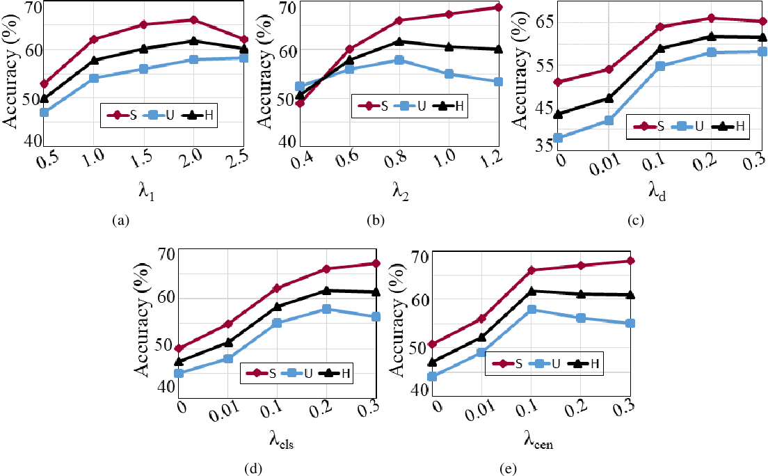 Figure 3 for Bidirectional Mapping Coupled GAN for Generalized Zero-Shot Learning