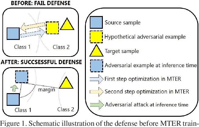 Figure 1 for Adversarial Learning with Margin-based Triplet Embedding Regularization