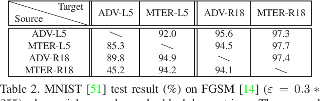 Figure 4 for Adversarial Learning with Margin-based Triplet Embedding Regularization