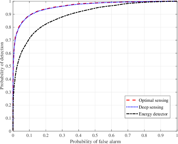 Figure 1 for Robust Deep Sensing Through Transfer Learning in Cognitive Radio