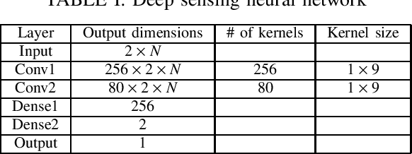 Figure 4 for Robust Deep Sensing Through Transfer Learning in Cognitive Radio