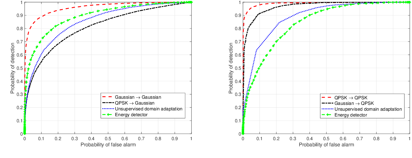 Figure 2 for Robust Deep Sensing Through Transfer Learning in Cognitive Radio