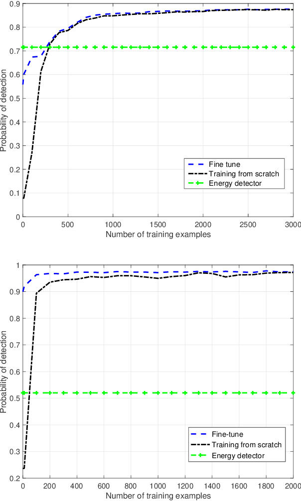 Figure 3 for Robust Deep Sensing Through Transfer Learning in Cognitive Radio