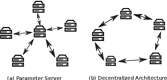 Figure 1 for A Highly Efficient Distributed Deep Learning System For Automatic Speech Recognition