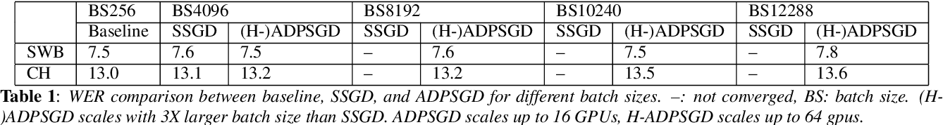 Figure 2 for A Highly Efficient Distributed Deep Learning System For Automatic Speech Recognition
