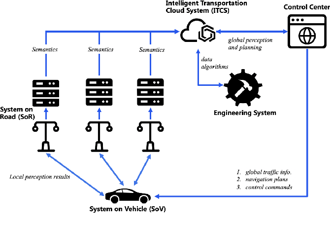 Figure 1 for Towards Fully Intelligent Transportation through Infrastructure-Vehicle Cooperative Autonomous Driving: Challenges and Opportunities