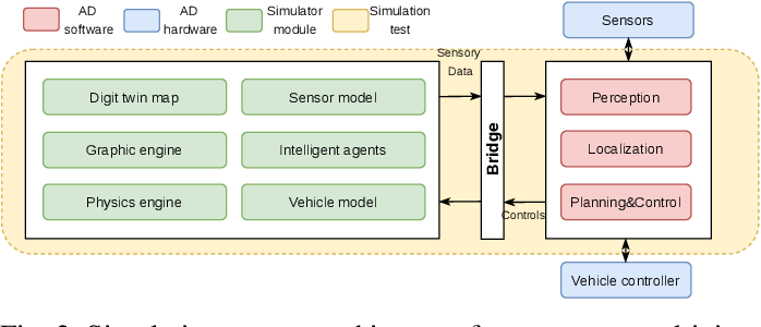 Figure 2 for Towards Fully Intelligent Transportation through Infrastructure-Vehicle Cooperative Autonomous Driving: Challenges and Opportunities