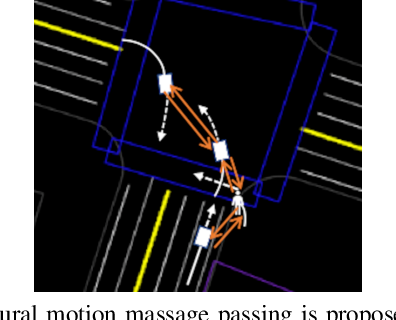 Figure 1 for Collaborative Motion Prediction via Neural Motion Message Passing