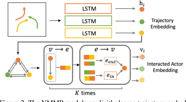 Figure 3 for Collaborative Motion Prediction via Neural Motion Message Passing