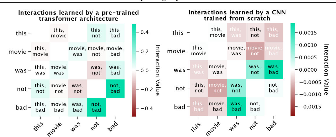 Figure 1 for Explaining Explanations: Axiomatic Feature Interactions for Deep Networks