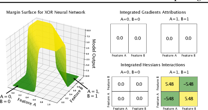Figure 3 for Explaining Explanations: Axiomatic Feature Interactions for Deep Networks