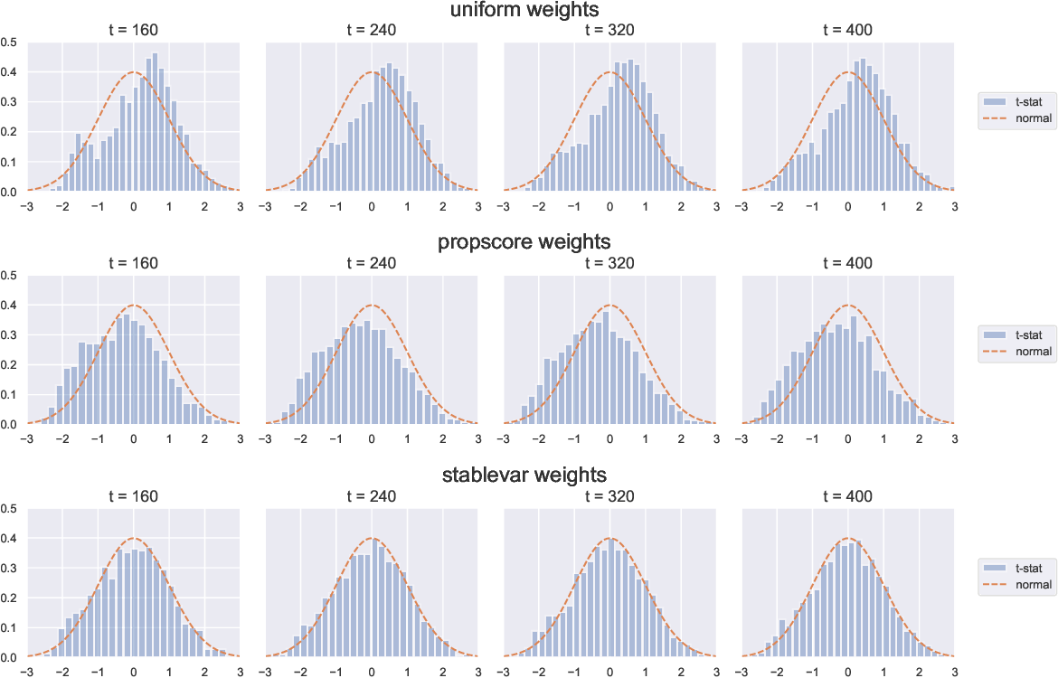 Figure 2 for Confidence Intervals for Policy Evaluation in Adaptive Experiments