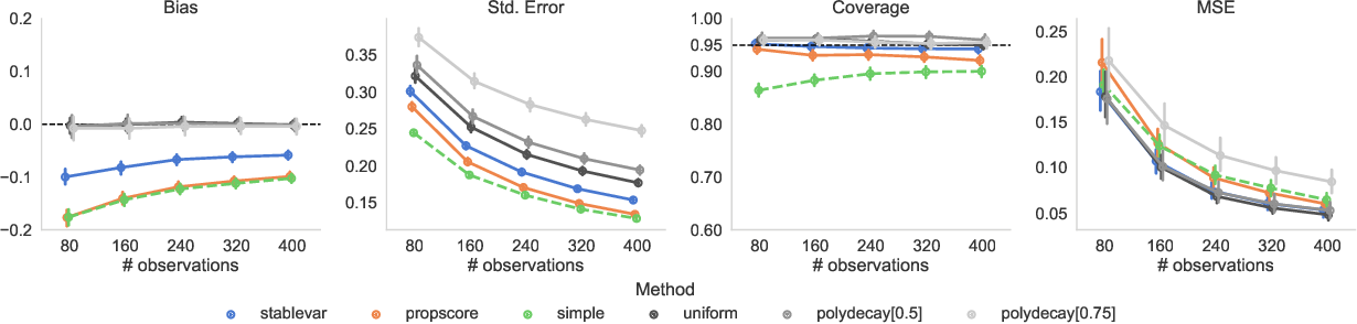 Figure 3 for Confidence Intervals for Policy Evaluation in Adaptive Experiments
