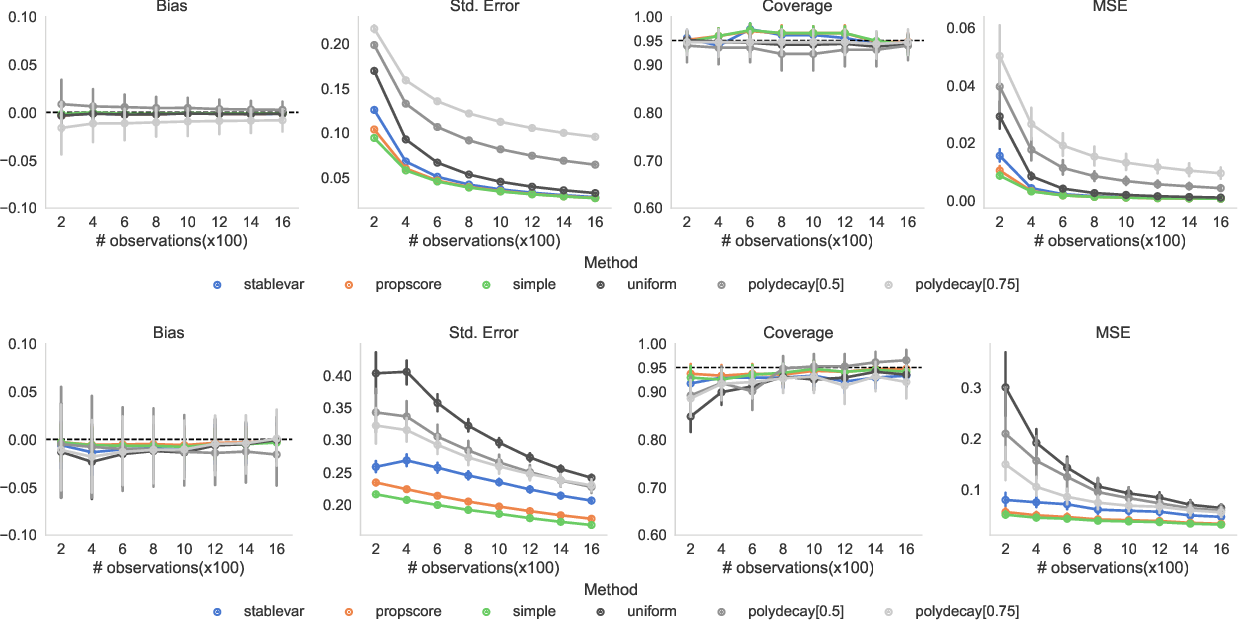 Figure 4 for Confidence Intervals for Policy Evaluation in Adaptive Experiments